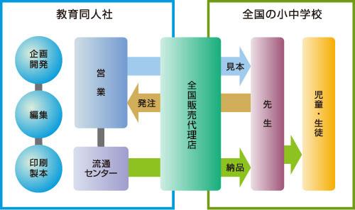 直販システム図